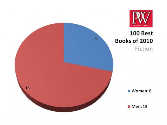 "PUBLISHERS WEEKLY S ""BEST BOOKS OF 2010"